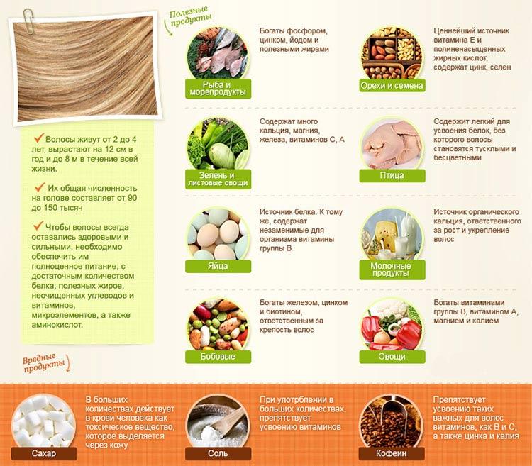 Продукты для волос что нужно есть вредные полезные