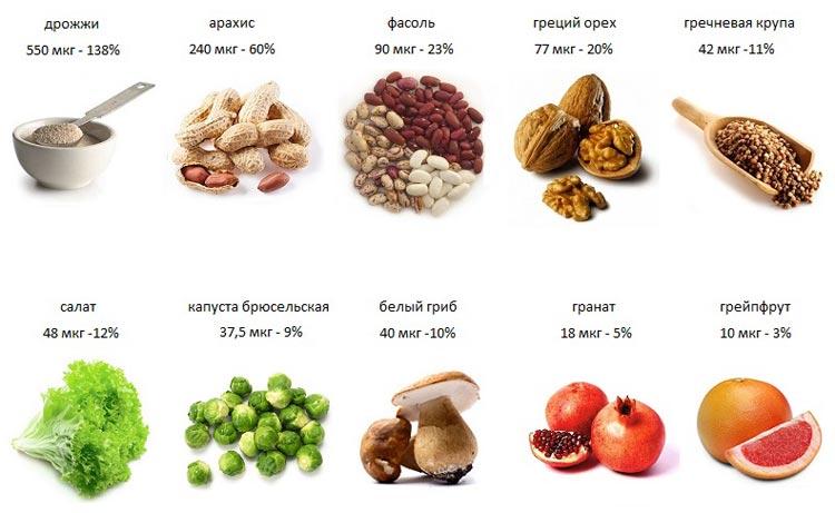 фолиевая кислота содержание в продуктах список