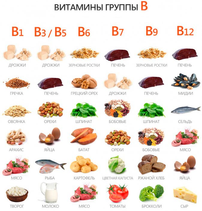 витамин b5 в каких продуктах содержится